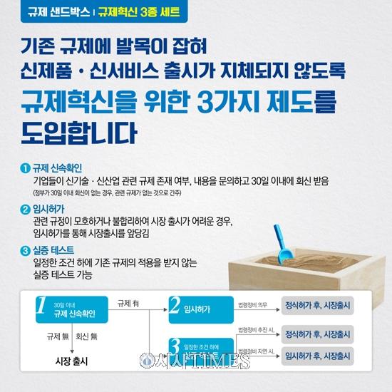 '규제 샌드박스' 3종 제도 오는 17일부터 본격 시행
