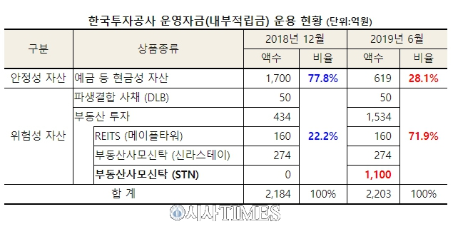 """김경협 """"한국투자공사, 운영자금 70% 부동산에 몰빵"""""""