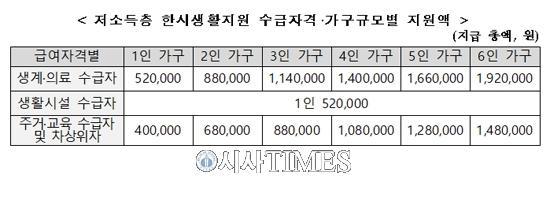 인천시, 저소득층 11만 가구에 611억 지급