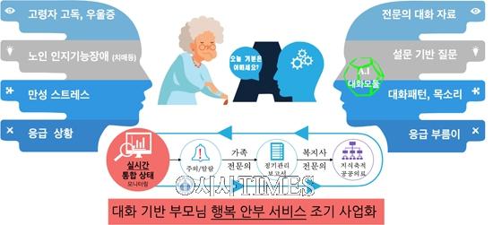 인공지능 챗봇 기업 심심이, 범부처 전주기 의료기기 연구개발 사업 선정