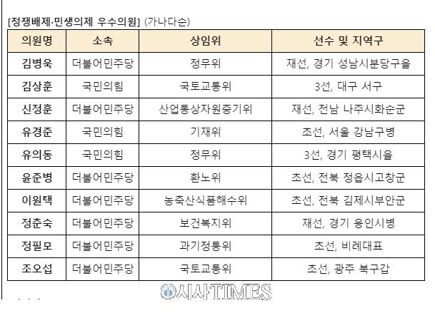 """소비자주권시민회의 """"21대 국회, '연구'도 '의욕'도 없었던 첫 국감"""""""