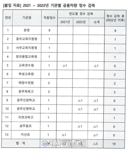 """학벌없는사회 """"광주시교육청의 '공용차량 개선책 마련' 환영"""""""